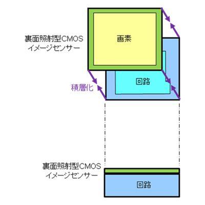 積層型CMOSイメージセンサーの構造