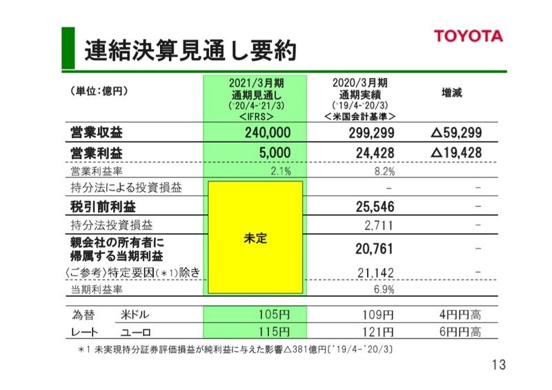 連結決算見通し要約。営業利益5000億円(前期比79.5%減)とした