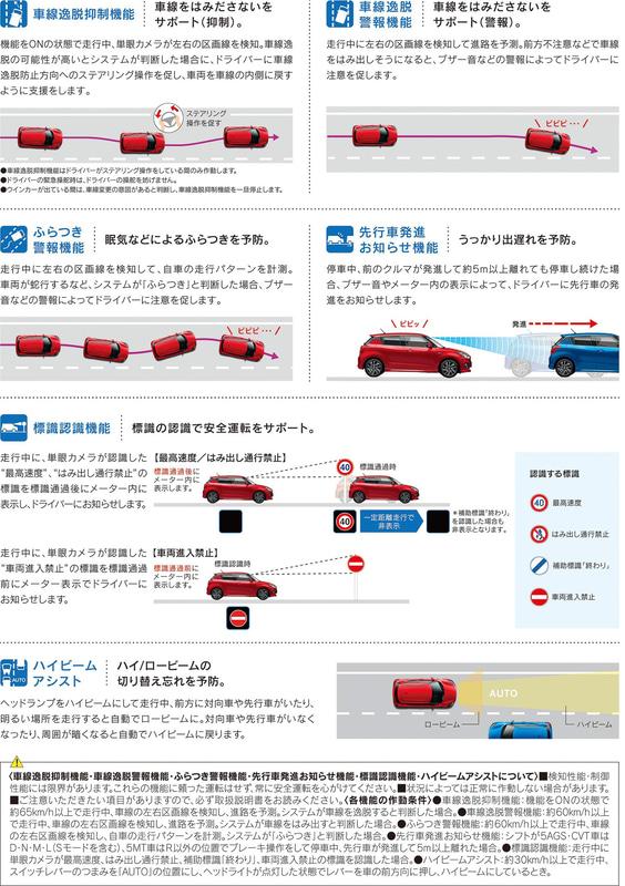 車線逸脱抑制機能、標識認識機能などについて