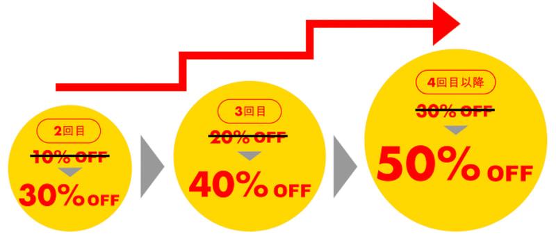 特別リピーター割引「何度でもレンタル最大50%OFF」も実施中