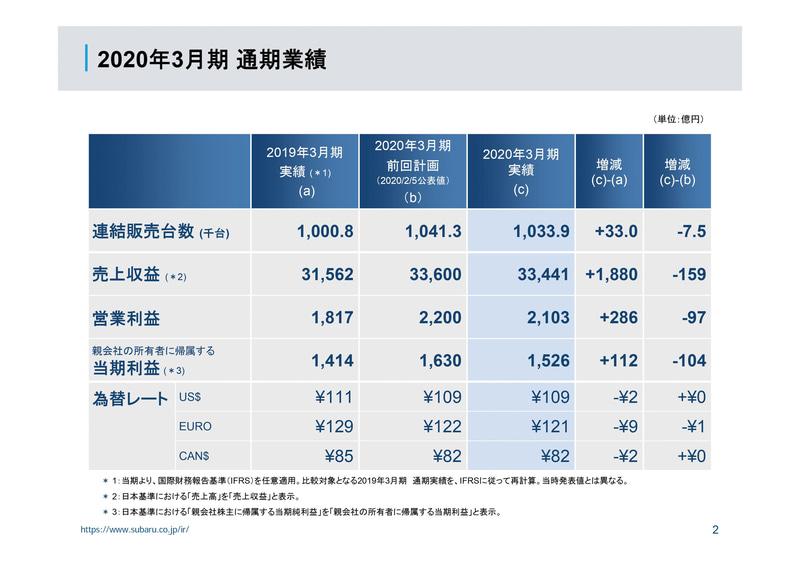 2020年3月期(2019年4月1日~2020年3月31日) 通期業績