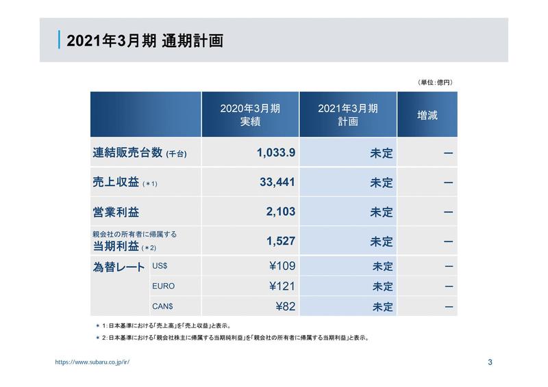 2021年3月期(2020年4月1日~2021年3月31日)の通期計画