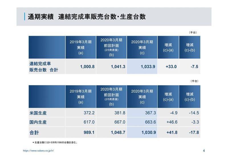 2020年3月期の連結業績についての参考資料