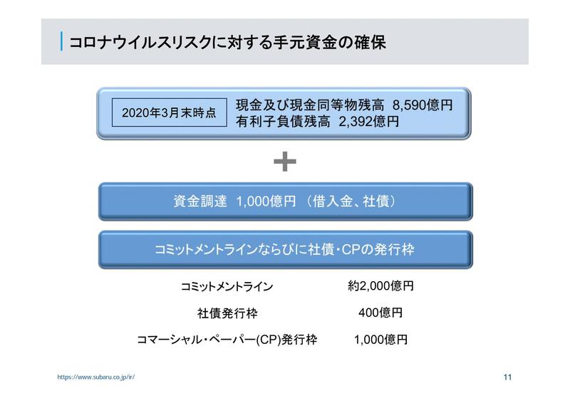 新型コロナウイルスリスクに対する手元資金の確保