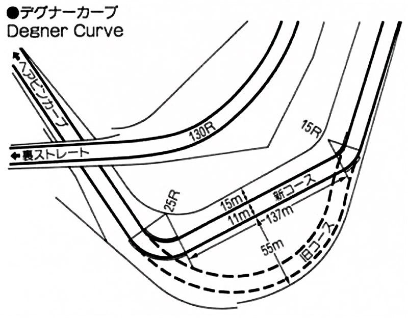 1987年:デグナーカーブを80Rの1つのコーナーから、15Rと25Rの2つのコーナーを137mの直線でつなぐ形状へ