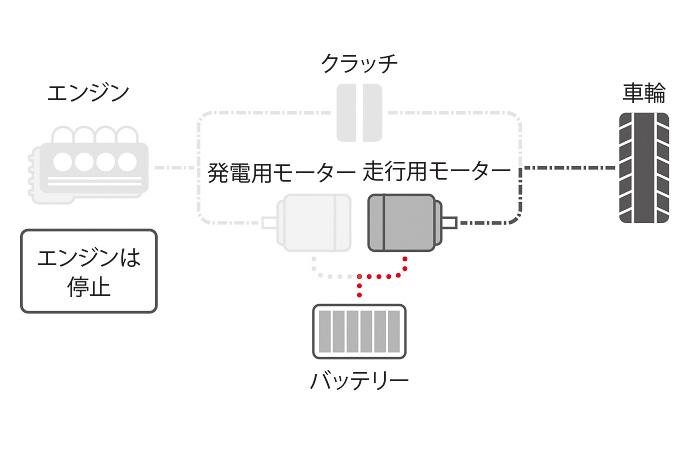 e:HEVのシステム