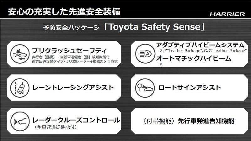 新型ハリアーに標準装備される予防安全パッケージ「Toyota Safety Sense」のアイテム群