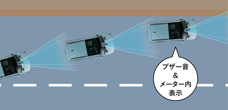 新機能の路側逸脱警報機能や、ふらつき警報機能を追加