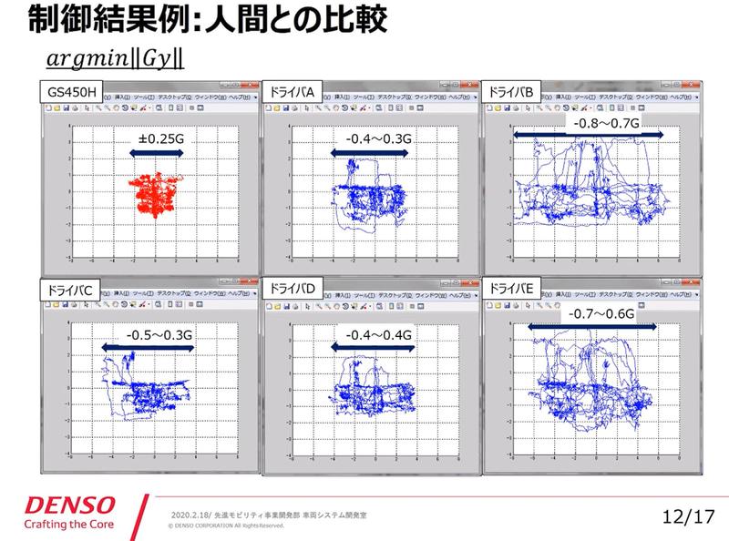 6つのグラフは半球体の中のGボールの軌跡。左上の赤い軌跡は自動運転のもので、前後左右の振れ幅がもっとも小さい。つまり安全で快適な運転を示している。その他の青い軌跡は人間のもの。特にドライバBとドライバEは振れ幅が大きく、クルマ酔いしやすい人なら酔っているレベルという。ドライバAとドライバC、ドライバDは比較的は振れ幅は小さいが自動運転のクルマには及ばない。この6台のクルマに限っては、自動運転がもっとも快適な運転ということになる