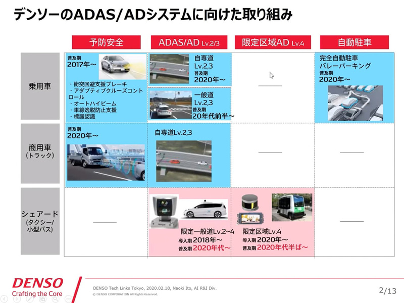 デンソーのADAS(高度運転支援)/AD(自動運転)システムに向けた取り組み。右にいくほど高度な技術となる