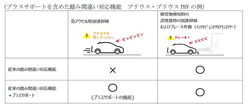従来のペダル踏み間違い対応機能と、「プラスサポート」を加えた従来のペダル踏み間違い対応機能の比較