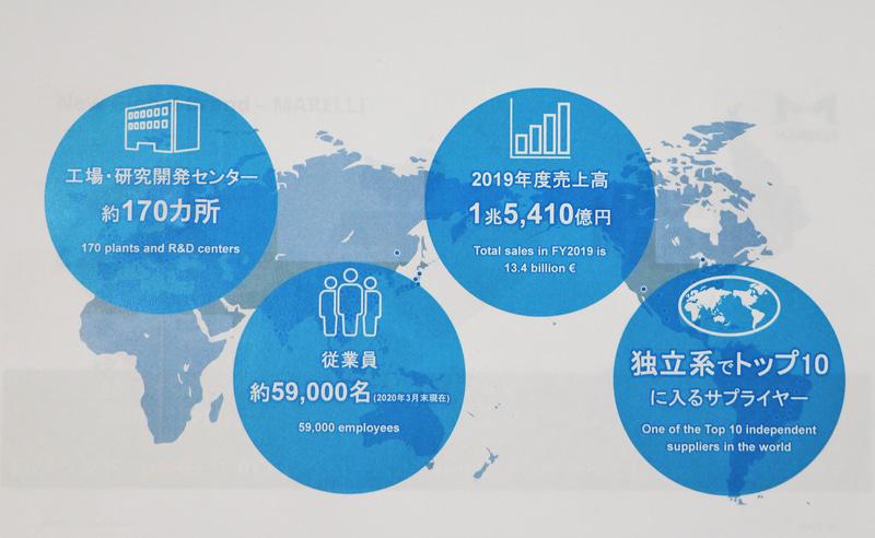 グループでの売上は1兆5000億円を超える(2019年度)