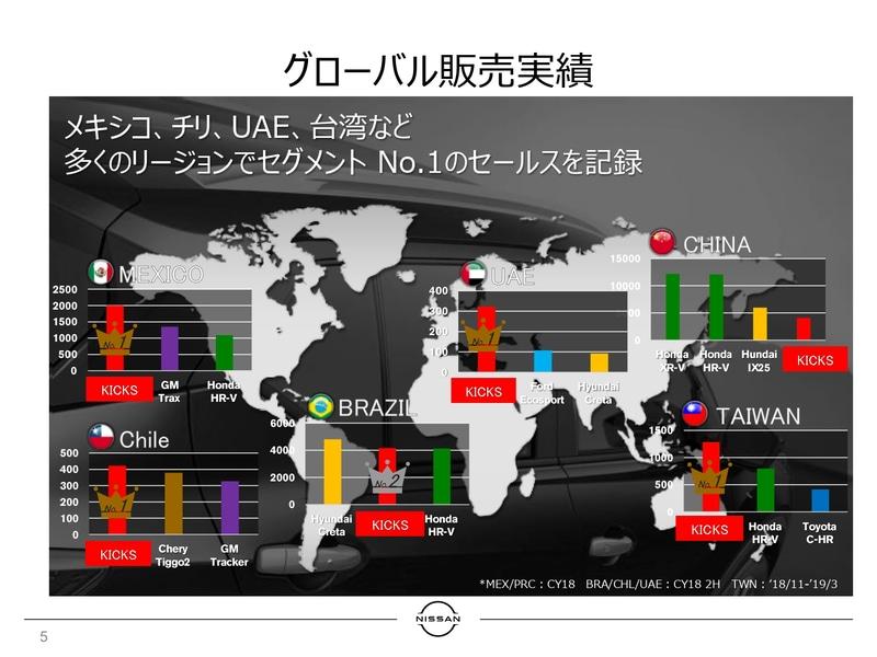 実はキックスは、2016年にブラジルで発売、その後メキシコ、中東、中国へと展開しているクルマで、ブラジル、メキシコ、チリ、UAE、台湾では、セグメントにおけるNo.1セールスを記録しているという世界戦略車になる