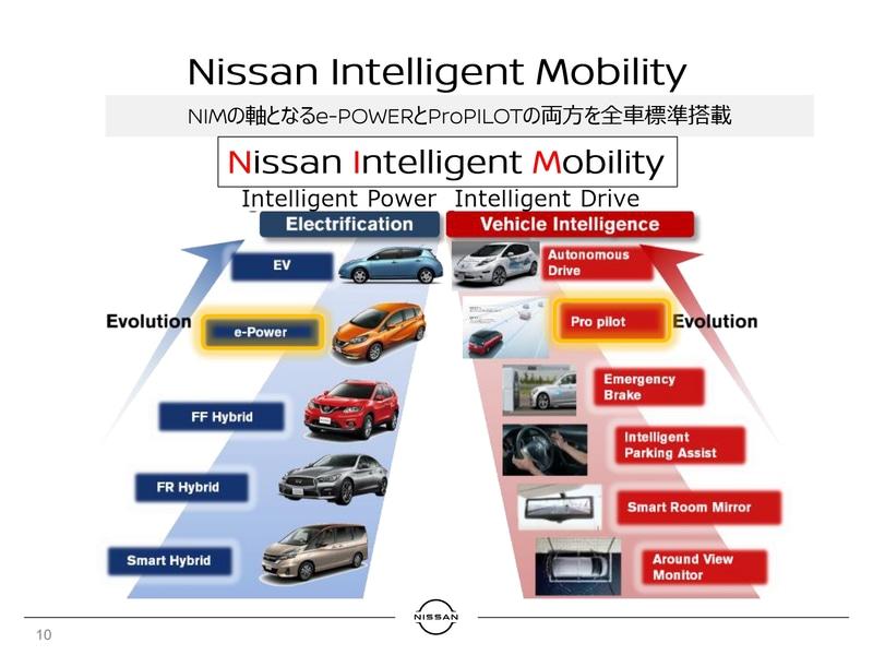 日本市場におけるe-POWERの搭載はキックスで3台目。プロパイロットの搭載は6台目となる