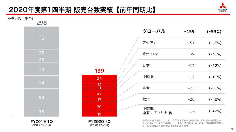 2020年度第1四半期の販売台数実績