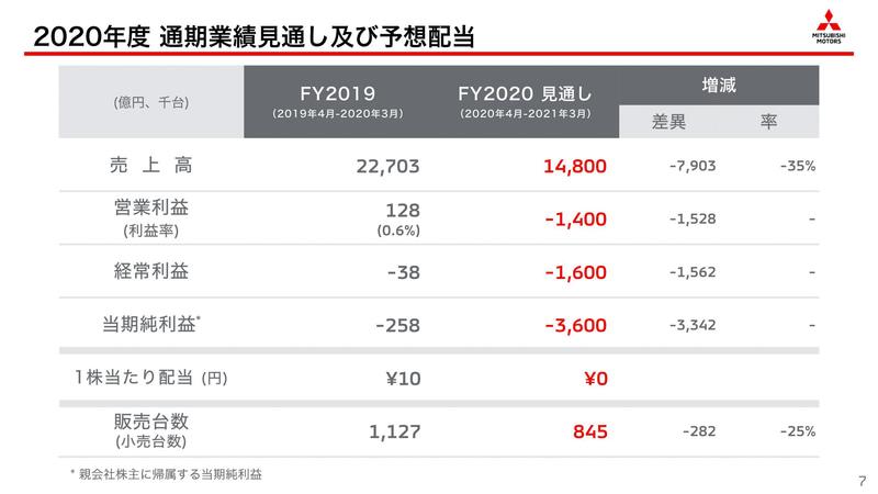 2020年度(2020年4月1日~2021年3月31日)の連結業績予想