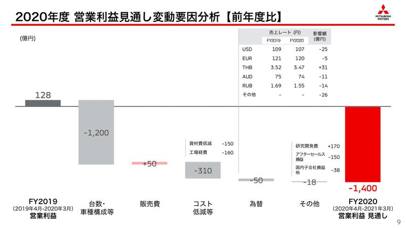 2020年度 営業利益見通しの変動要因分析