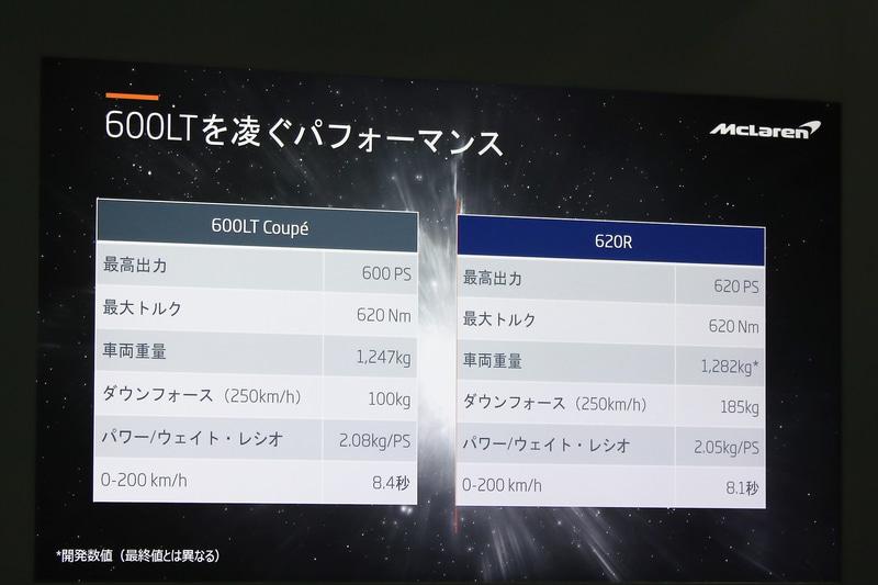 600LTと620Rのパフォーマンス比較