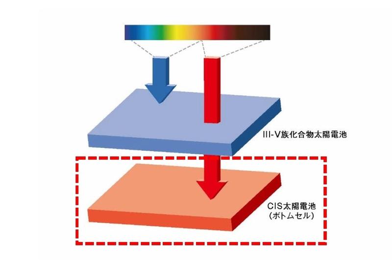 ※イメージ図(CISボトムセルは赤枠内)