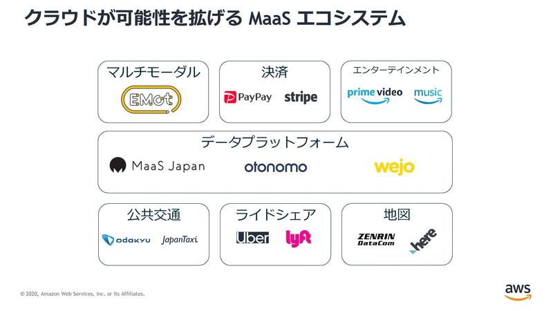 すでに多くの会社がAWS上でMaaSのサービスを提供