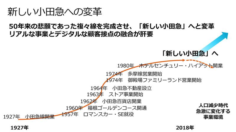 小田急のMaaSアプリ「EMoT」(出典:MaaSアプリEMoTのご紹介、小田急/ヴァル研究所)