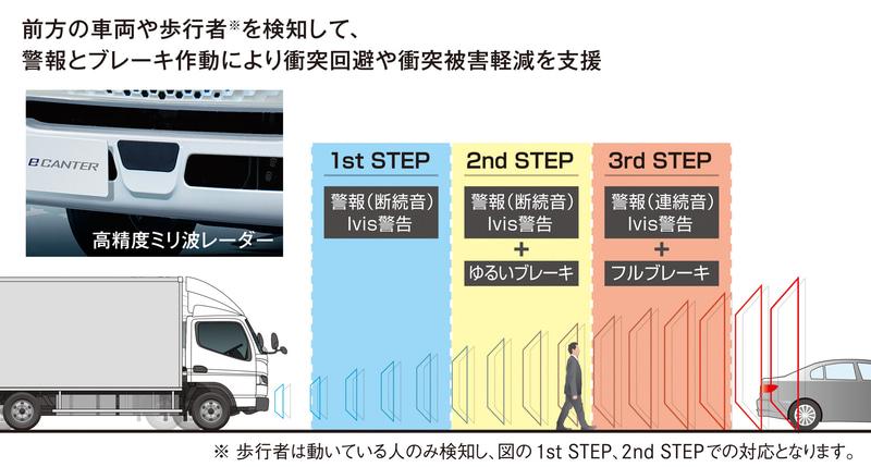 新規搭載された衝突被害軽減ブレーキ「Advanced Emergency Braking System:AEBS」