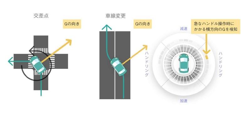 GセンサーとGPSを搭載することで車両の情報を細かく取得