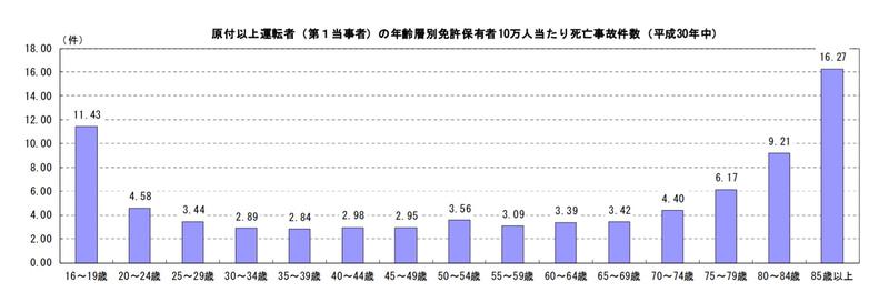 原付以上運転者(第1当事者)の年齢層別免許保有者10万人当たり死亡事故件数(平成30年中)