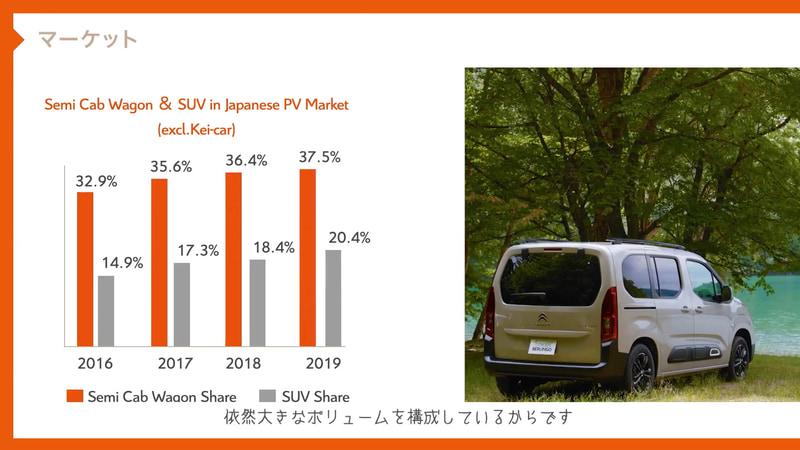 日本におけるMPVとSUVのシェア率