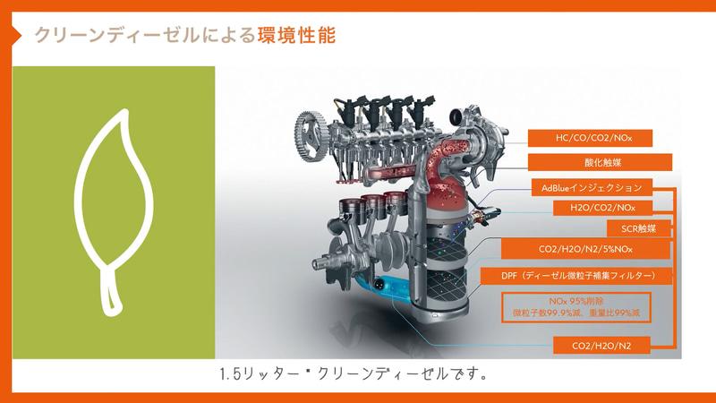 クリーンディーゼルエンジンに採用される技術