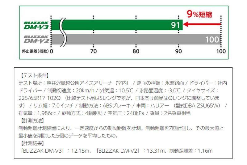 「BLIZZAK DM-V3」と「BLIZZAK DM-V2」の氷上ブレーキ性能比較結果