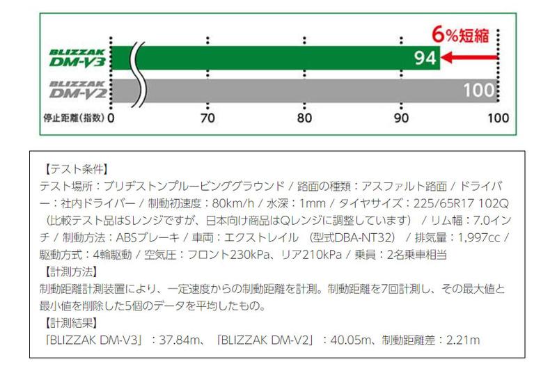 「BLIZZAK DM-V3」と「BLIZZAK DM-V2」のウェットブレーキ性能比較結果