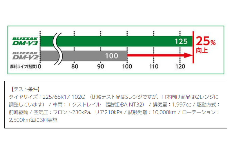 「BLIZZAK DM-V3」と「BLIZZAK DM-V2」の摩耗ライフ比較結果