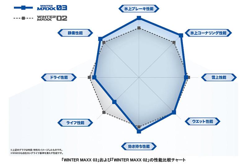 「WINTER MAXX 03」と、従来品「WINTER MAXX 02」の性能比較チャート
