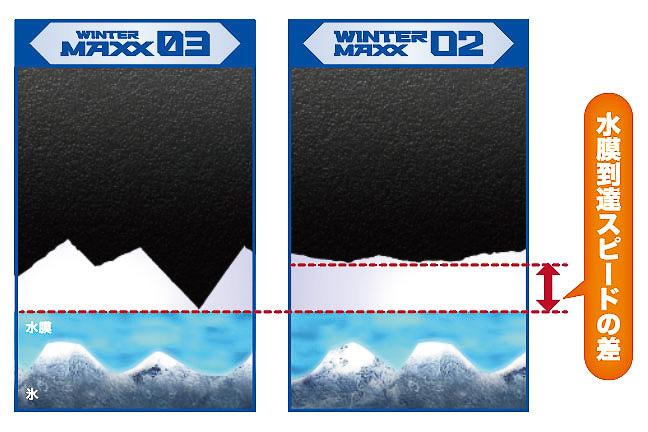 トレッドゴム表面の違いのイメージ