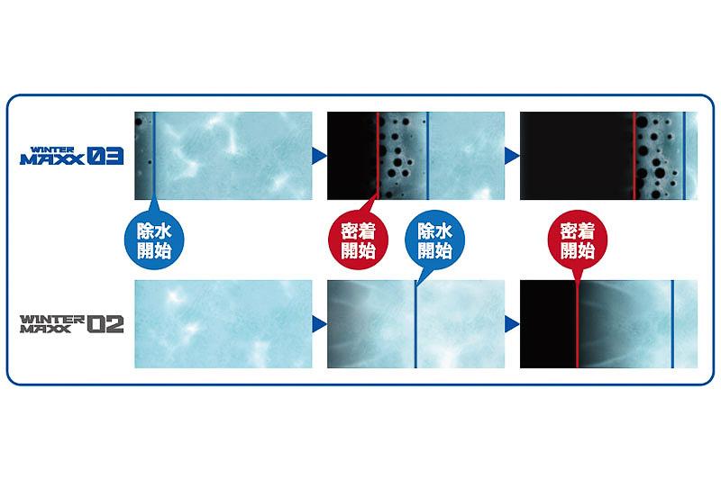 除水スピードの違い(接地面を下から見たイメージ)