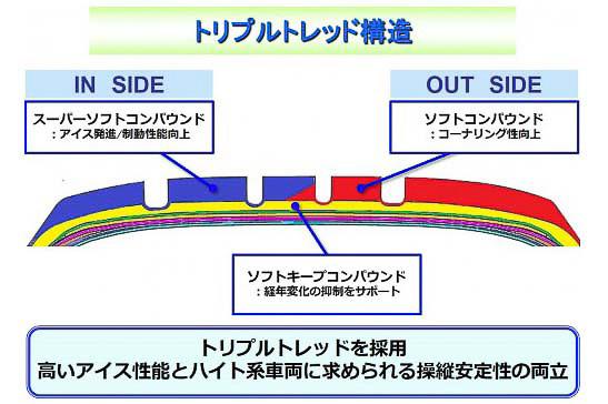 トレッドの内側と外側で硬さの異なる2種類のコンパウンドを採用し、ベースゴムは経年劣化の抑制をサポートするコンパウンドを配合する「トリプルトレッド構造」
