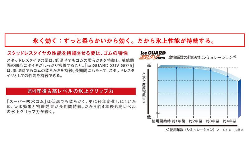 低温でもゴムがやわらかく、経年劣化がしにくいため、長期間にわたってスタッドレスタイヤの性能を持続