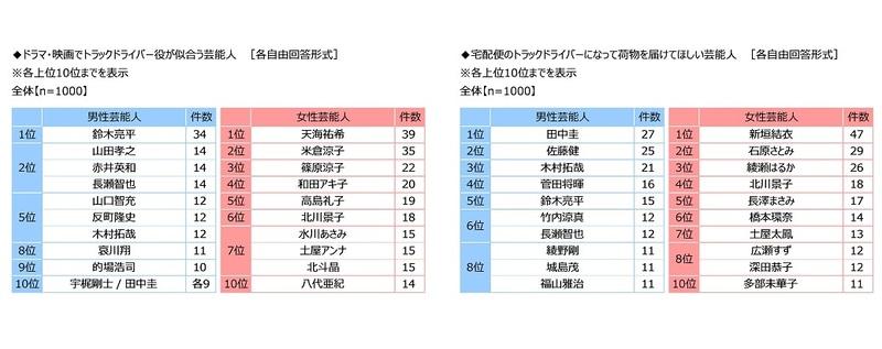全日本トラック協会がアンケート調査を実施した