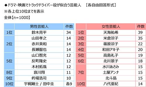 トラックドライバー役が似合う芸能人(全日本トラック協会調べ)