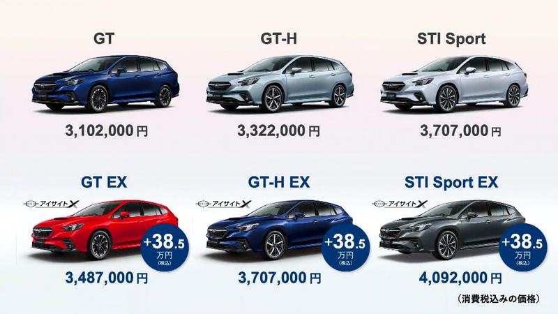多くの人に利用してもらい、安全・安心の普及を願い、最先端の運転支援技術となるアイサイトX、ナビゲーションシステム、スバルスターリンクをセットにしたEXを全グレードに設定。価格差は38万5000円