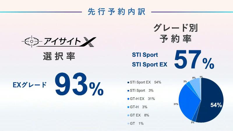 8月20日から開始した先行予約では、アイサイトX選択率は93%になり、グレード別ではSTI SportとSTI Sport EXを合わせると最も多い57%のユーザーに予約されている