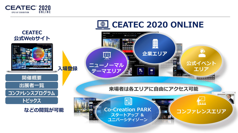 CEATEC 2020 ONLINEの概要イメージ
