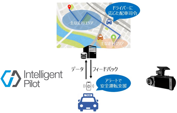 「Intelligent Pilot」と通信ドライブレコーダーなどを活用した「タクシーの安全運転支援と配車司令実証」イメージ