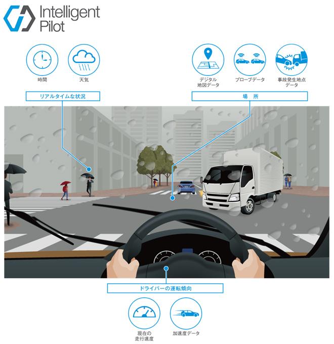 ドライバーごとの事故リスク(時間・天気×場所・地図×運転傾向)を予測する「Intelligent Pilot」