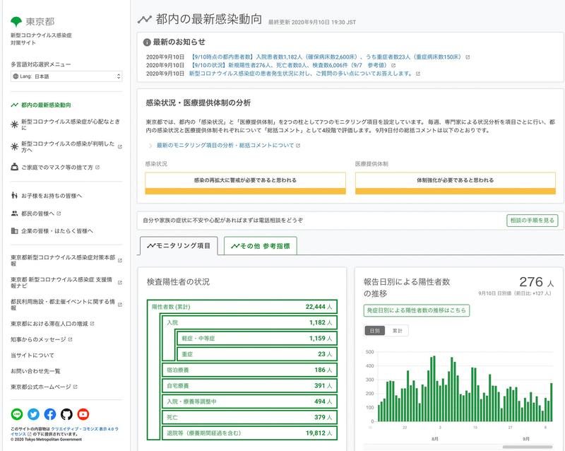 ウェブサイト「東京都新型コロナウイルス感染症対策サイト」:東京都(東京都)