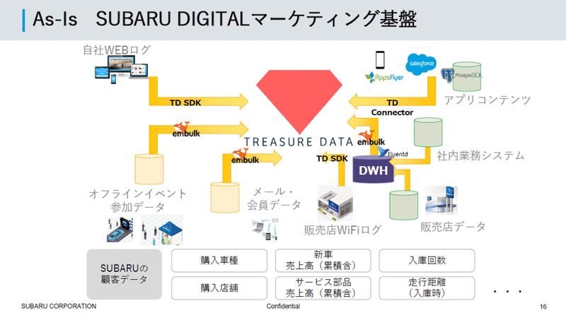SUBARU デジタルマーケティング基盤