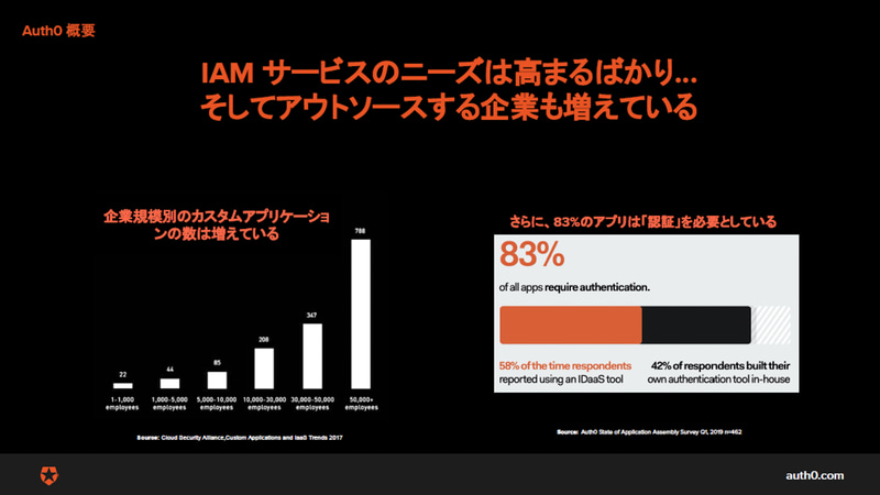 IAMサービスのニーズが高まっている