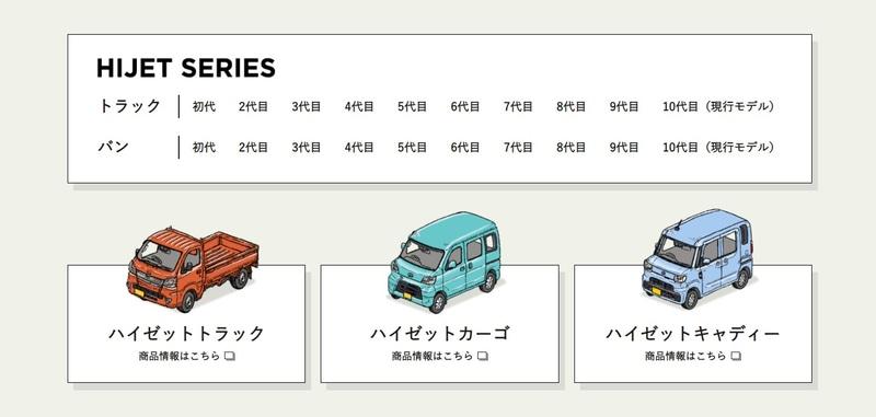 現在は「ハイゼット トラック」「ハイゼット カーゴ」「ハイゼット キャディー」の3タイプをラインアップ