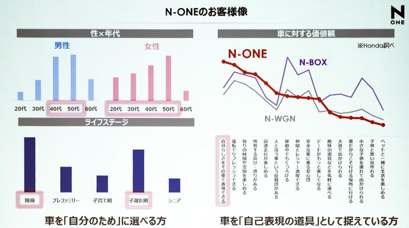 N-ONEのユーザー像